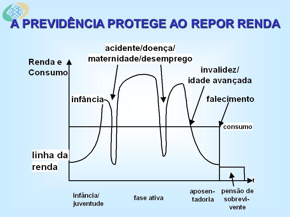 A PREVIDÊNCIA PROTEGE AO REPOR RENDA
