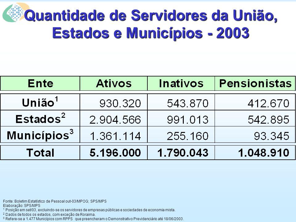 Quantidade de Servidores da União, Estados e Municípios - 2003 Fonte: Boletim Estatístico de Pessoal out-03/MPOG; SPS/MPS Elaboração: SPS/MPS 1 Posiçã