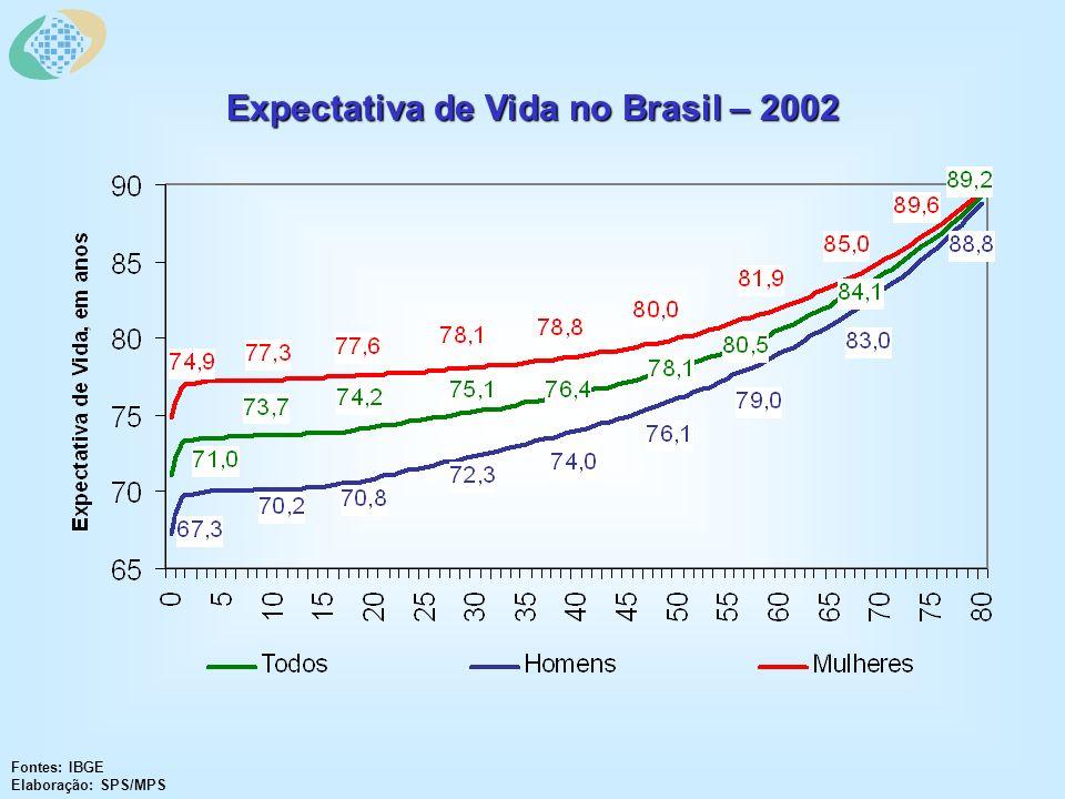 Expectativa de Vida no Brasil – 2002 Fontes: IBGE Elaboração: SPS/MPS