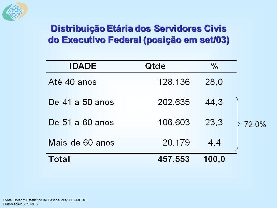 Distribuição Etária dos Servidores Civis do Executivo Federal (posição em set/03) Fonte: Boletim Estatístico de Pessoal out-2003/MPOG Elaboração: SPS/MPS 72,0%