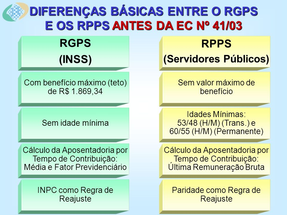 DIFERENÇAS BÁSICAS ENTRE O RGPS E OS RPPS ANTES DA EC Nº 41/03 Cálculo da Aposentadoria por Tempo de Contribuição: Média e Fator Previdenciário Sem idade mínima Com benefício máximo (teto) de R$ 1.869,34 RGPS (INSS) INPC como Regra de Reajuste Cálculo da Aposentadoria por Tempo de Contribuição: Última Remuneração Bruta Idades Mínimas: 53/48 (H/M) (Trans.) e 60/55 (H/M) (Permanente) Sem valor máximo de benefício RPPS (Servidores Públicos) Paridade como Regra de Reajuste