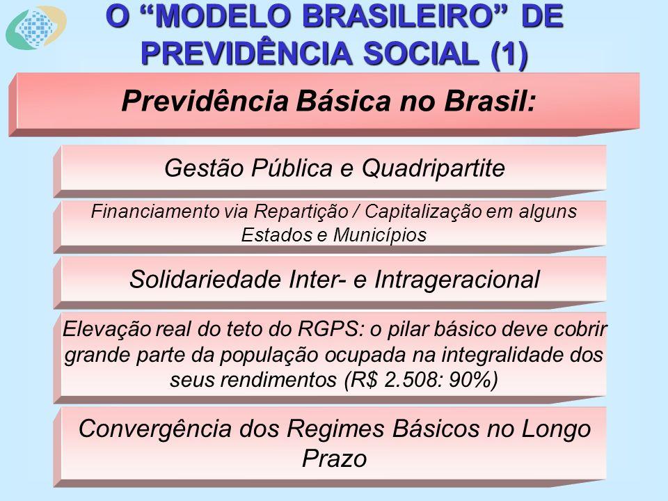 O MODELO BRASILEIRO DE PREVIDÊNCIA SOCIAL (1) Previdência Básica no Brasil: Gestão Pública e Quadripartite Financiamento via Repartição / Capitalizaçã