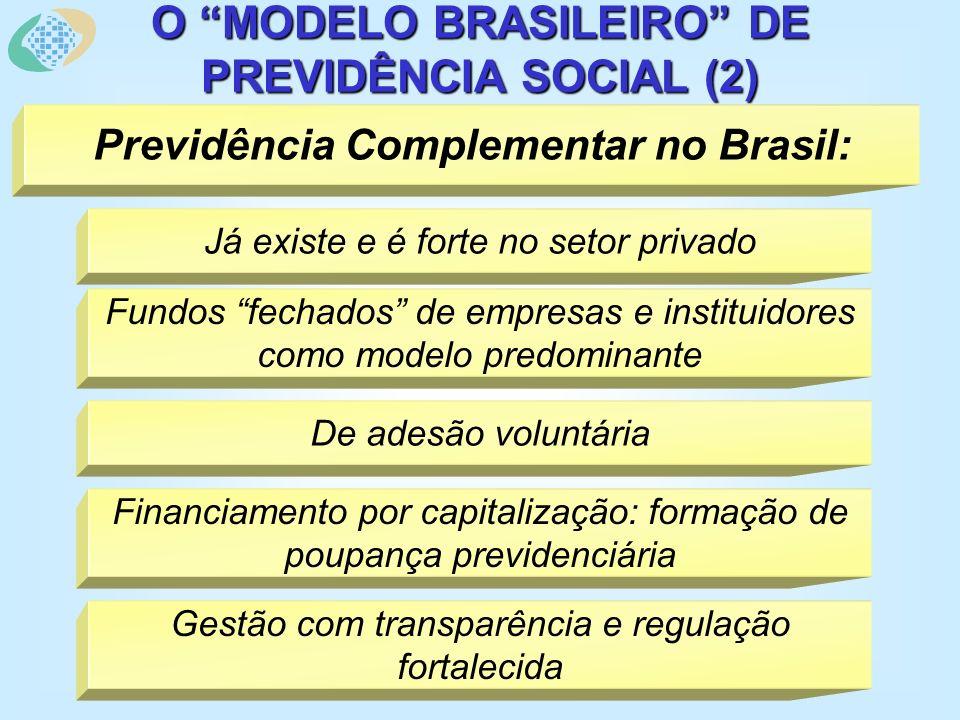 O MODELO BRASILEIRO DE PREVIDÊNCIA SOCIAL (2) Previdência Complementar no Brasil: Já existe e é forte no setor privado Fundos fechados de empresas e instituidores como modelo predominante De adesão voluntária Financiamento por capitalização: formação de poupança previdenciária Gestão com transparência e regulação fortalecida