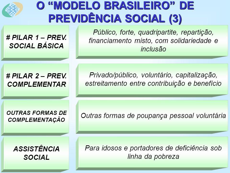 O MODELO BRASILEIRO DE PREVIDÊNCIA SOCIAL (3) Público, forte, quadripartite, repartição, financiamento misto, com solidariedade e inclusão # PILAR 1 – PREV.