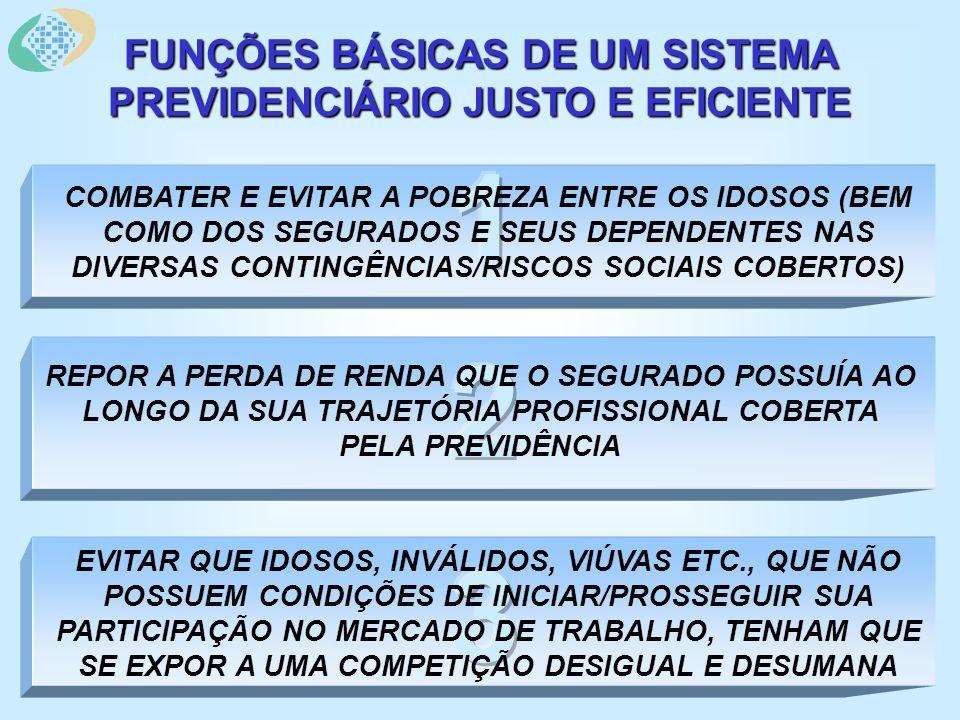 COMBATER E EVITAR A POBREZA ENTRE OS IDOSOS (BEM COMO DOS SEGURADOS E SEUS DEPENDENTES NAS DIVERSAS CONTINGÊNCIAS/RISCOS SOCIAIS COBERTOS) FUNÇÕES BÁSICAS DE UM SISTEMA PREVIDENCIÁRIO JUSTO E EFICIENTE REPOR A PERDA DE RENDA QUE O SEGURADO POSSUÍA AO LONGO DA SUA TRAJETÓRIA PROFISSIONAL COBERTA PELA PREVIDÊNCIA EVITAR QUE IDOSOS, INVÁLIDOS, VIÚVAS ETC., QUE NÃO POSSUEM CONDIÇÕES DE INICIAR/PROSSEGUIR SUA PARTICIPAÇÃO NO MERCADO DE TRABALHO, TENHAM QUE SE EXPOR A UMA COMPETIÇÃO DESIGUAL E DESUMANA