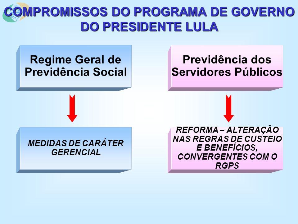 O PROCESSO DE REFORMA DA PREVIDÊNCIA NO GOVERNO DO PRESIDENTE LULA INSERÇÃO DA PROPOSTA NO PROGRAMA DE GOVERNO EQUIPE DE TRANSIÇÃO (NOV-DEZ/2002): DIRETRIZES DIAGNÓSTICO EM JAN/2003 NO CNPS ACORDO COM OS GOVER- NADORES EM FEV/2003