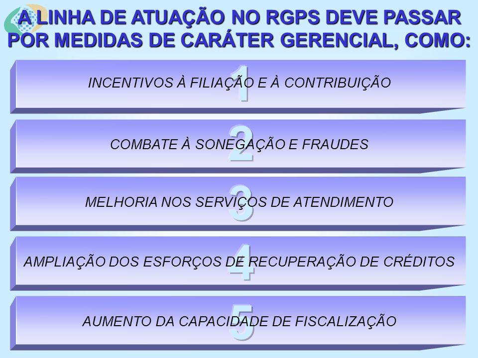 REGIME GERAL DE PREVIDÊNCIA SOCIAL – RGPS