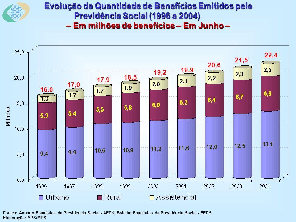 Evolução da Quantidade de Benefícios Emitidos pela Previdência Social (1996 a 2004) – Em milhões de benefícios – Em Junho – Fontes: Anuário Estatístic