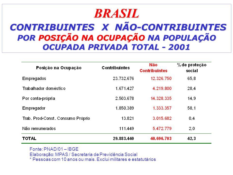 BRASIL CONTRIBUINTES X NÃO-CONTRIBUINTES POR POSIÇÃO NA OCUPAÇÃO NA POPULAÇÃO OCUPADA PRIVADA TOTAL - 2001 Fonte: PNAD/01 – IBGE Elaboração: MPAS / Secretaria de Previdência Social * Pessoas com 10 anos ou mais.