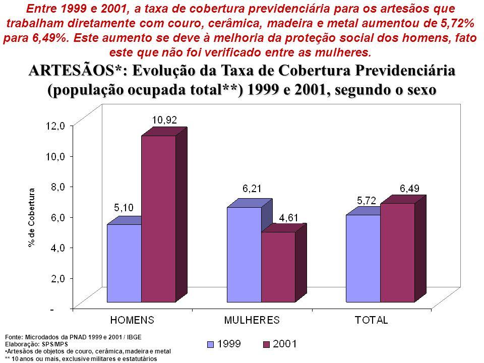 ARTESÃOS*: Evolução da Taxa de Cobertura Previdenciária (população ocupada total**) 1999 e 2001, segundo o sexo Entre 1999 e 2001, a taxa de cobertura previdenciária para os artesãos que trabalham diretamente com couro, cerâmica, madeira e metal aumentou de 5,72% para 6,49%.