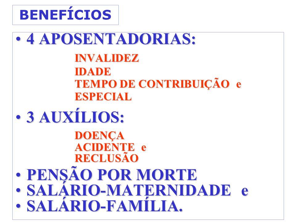 BENEFÍCIOS 4 APOSENTADORIAS:4 APOSENTADORIAS: INVALIDEZ INVALIDEZIDADE TEMPO DE CONTRIBUIÇÃO e ESPECIAL 3 AUXÍLIOS:3 AUXÍLIOS:DOENÇA ACIDENTE e RECLUSÃO PENSÃO POR MORTEPENSÃO POR MORTE SALÁRIO-MATERNIDADE eSALÁRIO-MATERNIDADE e SALÁRIO-FAMÍLIA.SALÁRIO-FAMÍLIA.