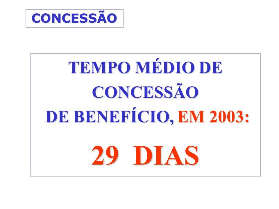 CONCESSÃO TEMPO MÉDIO DE CONCESSÃO DE BENEFÍCIO, EM 2003: DE BENEFÍCIO, EM 2003: 29 DIAS