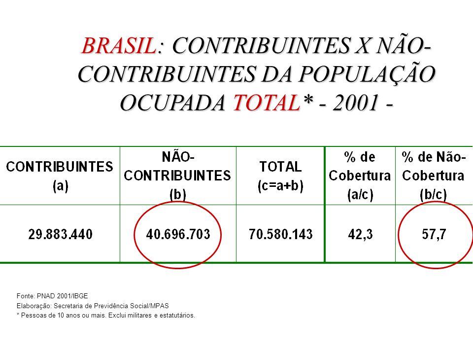 BRASIL: CONTRIBUINTES X NÃO- CONTRIBUINTES DA POPULAÇÃO OCUPADA TOTAL* - 2001 - Fonte: PNAD 2001/IBGE Elaboração: Secretaria de Previdência Social/MPAS * Pessoas de 10 anos ou mais.