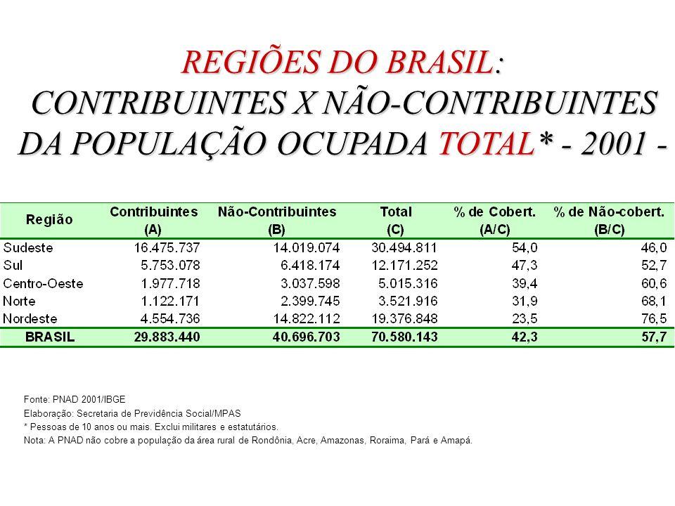 REGIÕES DO BRASIL: CONTRIBUINTES X NÃO-CONTRIBUINTES DA POPULAÇÃO OCUPADA TOTAL* - 2001 - Fonte: PNAD 2001/IBGE Elaboração: Secretaria de Previdência Social/MPAS * Pessoas de 10 anos ou mais.