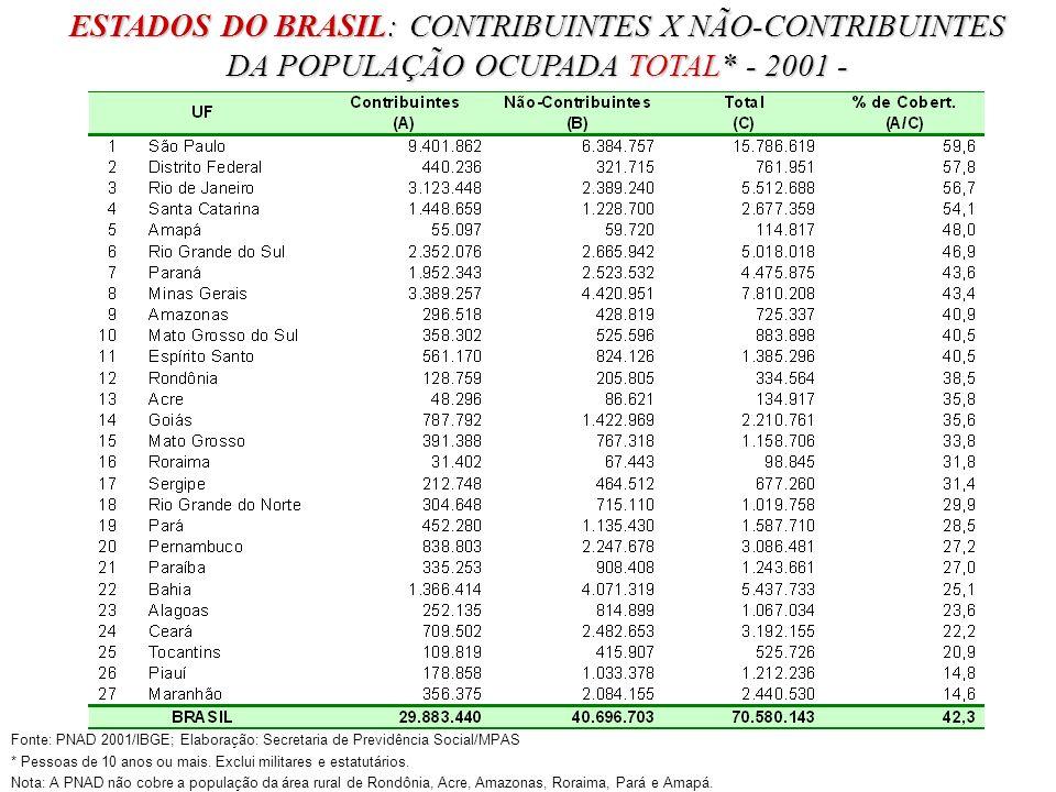 ESTADOS DO BRASIL: CONTRIBUINTES X NÃO-CONTRIBUINTES DA POPULAÇÃO OCUPADA TOTAL* - 2001 - Fonte: PNAD 2001/IBGE; Elaboração: Secretaria de Previdência Social/MPAS * Pessoas de 10 anos ou mais.