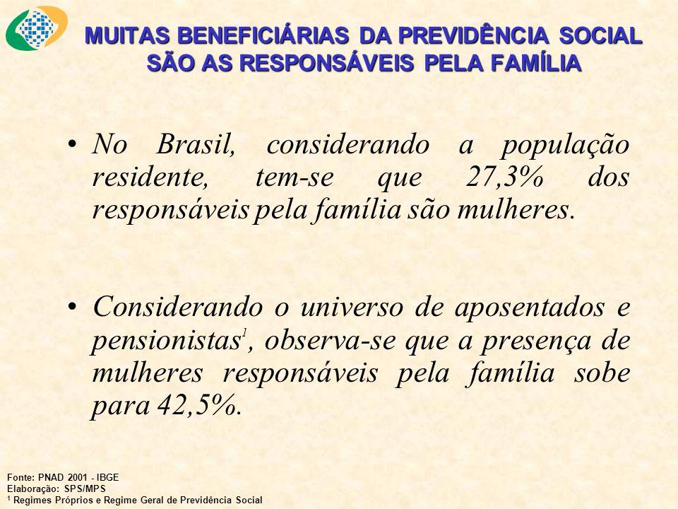 MUITAS BENEFICIÁRIAS DA PREVIDÊNCIA SOCIAL SÃO AS RESPONSÁVEIS PELA FAMÍLIA No Brasil, considerando a população residente, tem-se que 27,3% dos respon