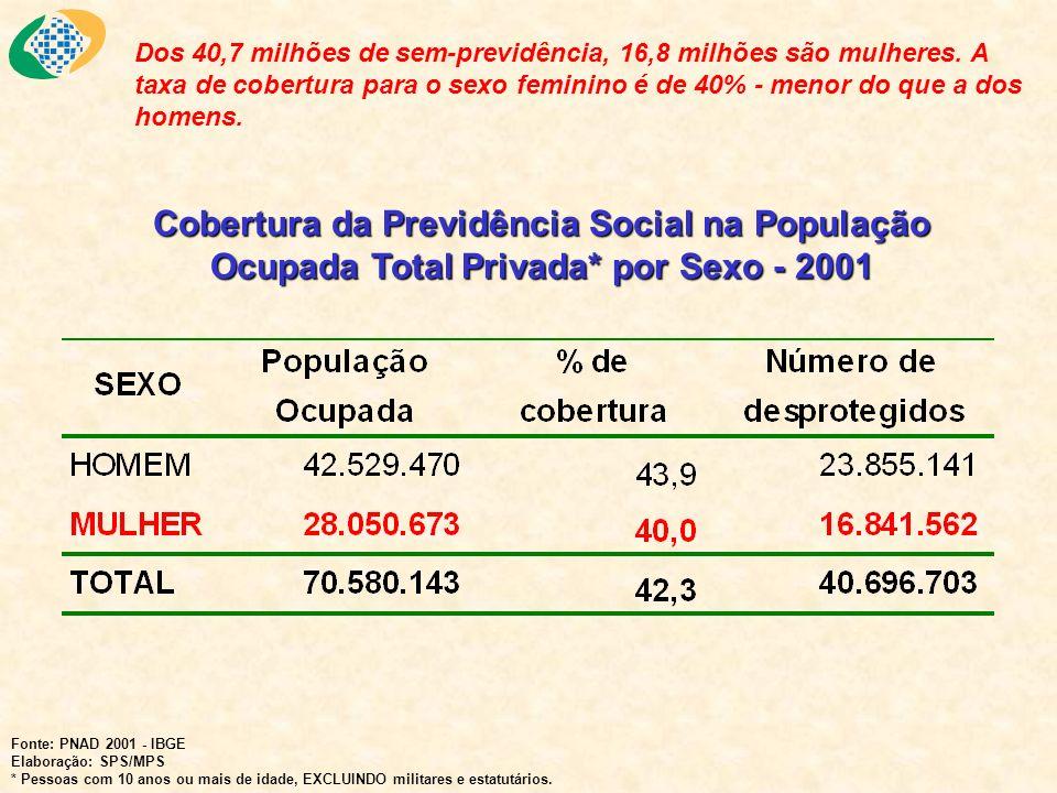 Dos 40,7 milhões de sem-previdência, 16,8 milhões são mulheres. A taxa de cobertura para o sexo feminino é de 40% - menor do que a dos homens. Fonte: