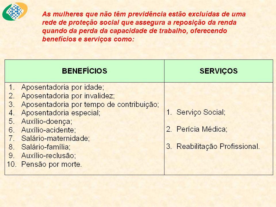 As mulheres que não têm previdência estão excluídas de uma rede de proteção social que assegura a reposição da renda quando da perda da capacidade de