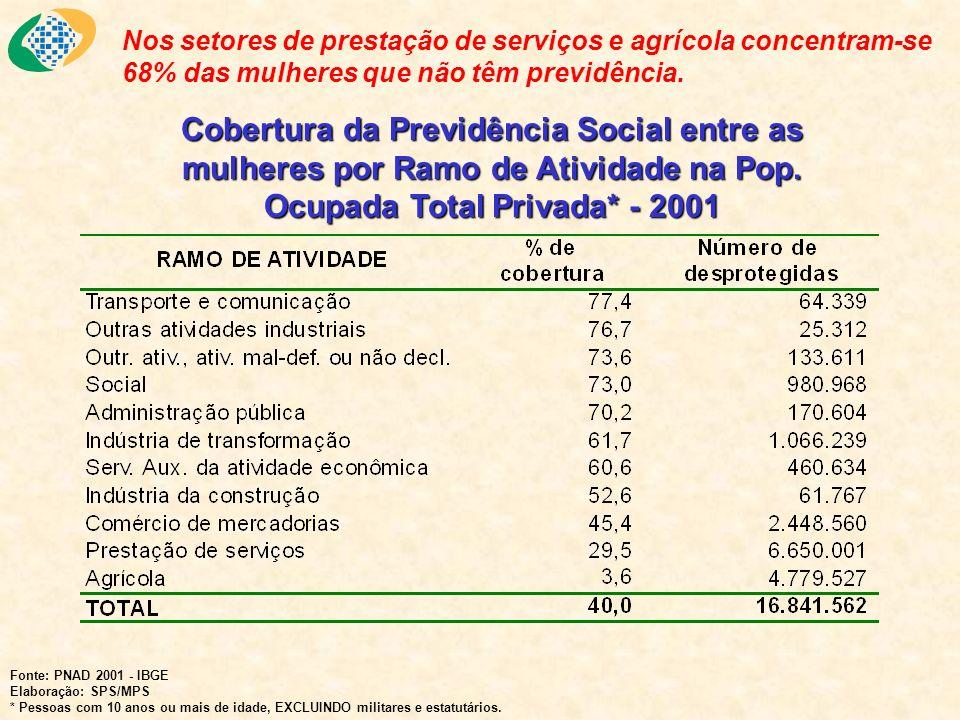 Nos setores de prestação de serviços e agrícola concentram-se 68% das mulheres que não têm previdência. Cobertura da Previdência Social entre as mulhe