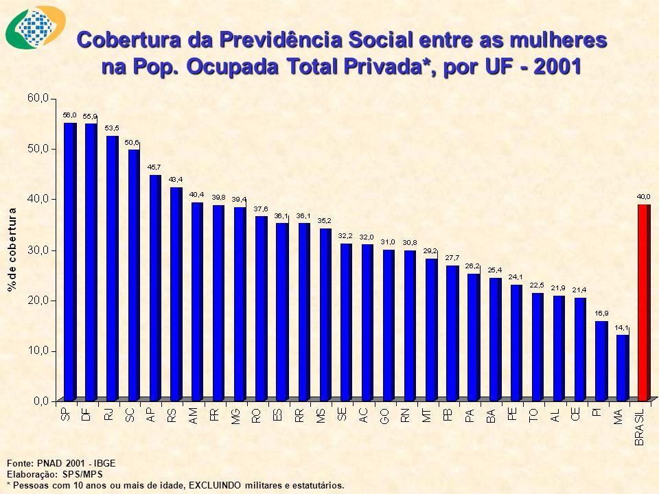 Cobertura da Previdência Social entre as mulheres na Pop. Ocupada Total Privada*, por UF - 2001 Fonte: PNAD 2001 - IBGE Elaboração: SPS/MPS * Pessoas