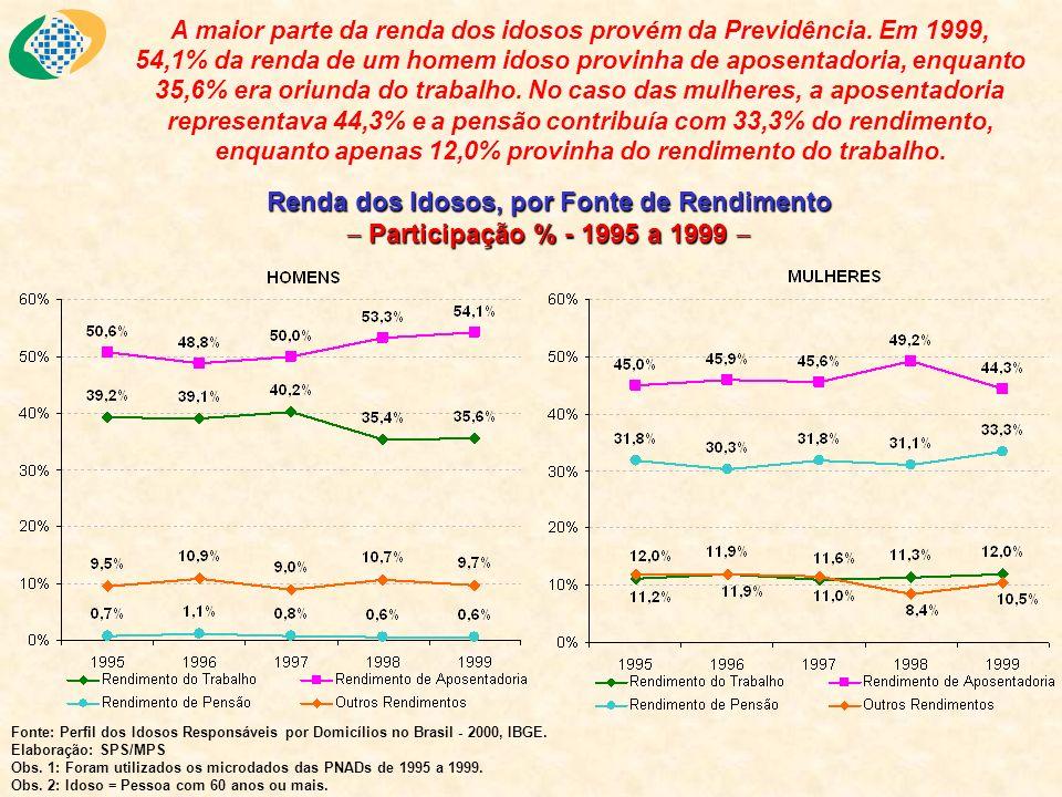 A maior parte da renda dos idosos provém da Previdência. Em 1999, 54,1% da renda de um homem idoso provinha de aposentadoria, enquanto 35,6% era oriun
