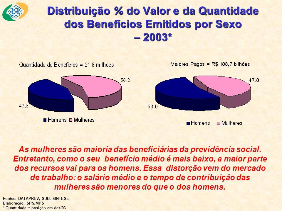 Distribuição % do Valor e da Quantidade dos Benefícios Emitidos por Sexo – 2003* As mulheres são maioria das beneficiárias da previdência social. Entr