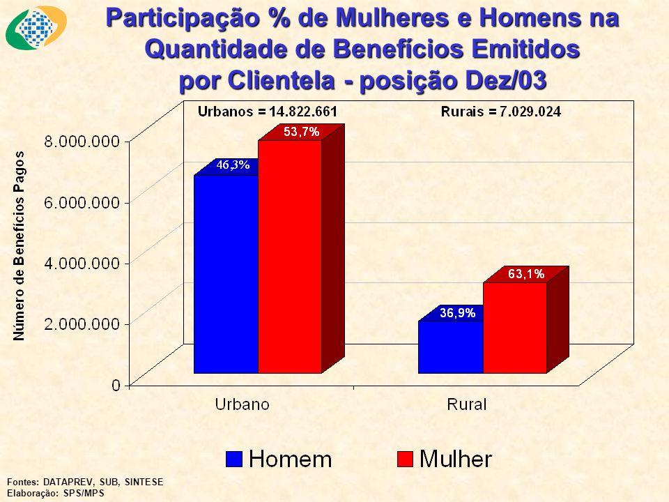 Participação % de Mulheres e Homens na Quantidade de Benefícios Emitidos por Clientela - posição Dez/03 Fontes: DATAPREV, SUB, SINTESE Elaboração: SPS