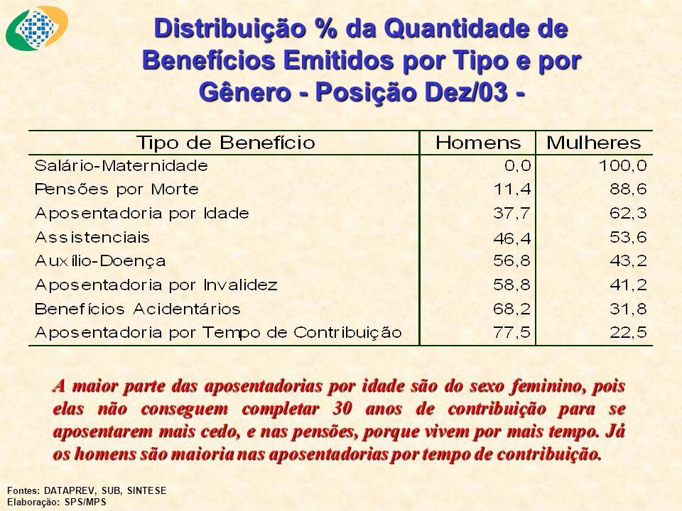 Distribuição % da Quantidade de Benefícios Emitidos por Tipo e por Gênero - Posição Dez/03 - A maior parte das aposentadorias por idade são do sexo fe