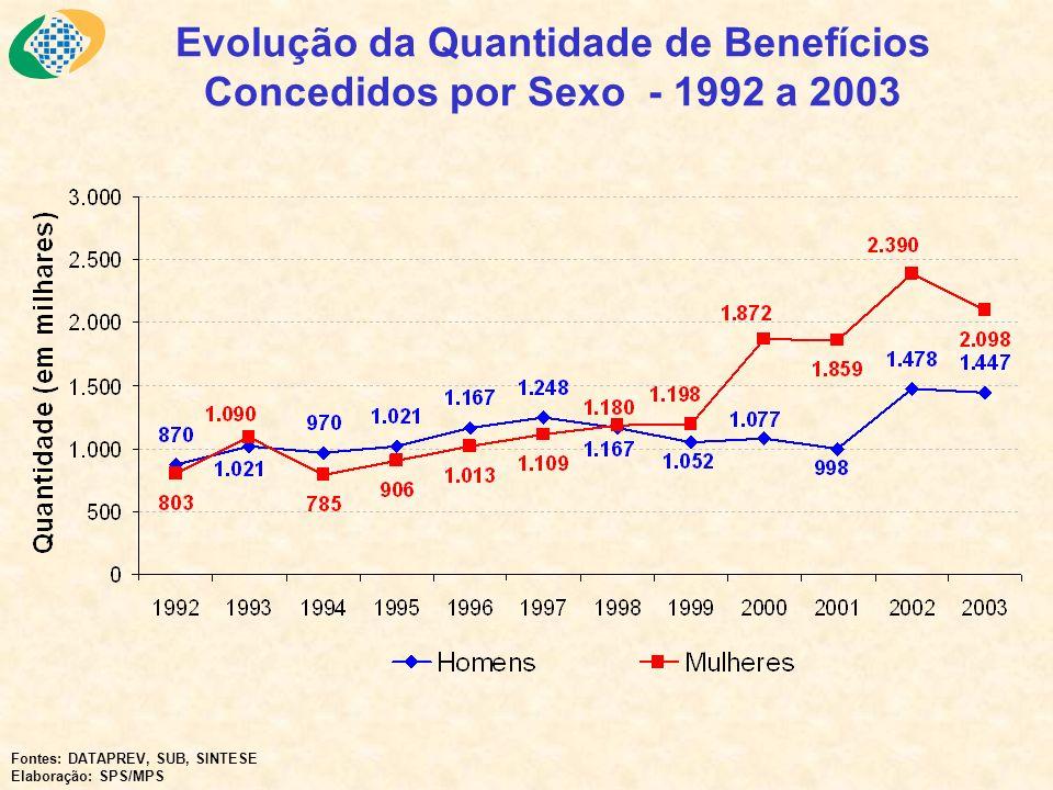 Evolução da Quantidade de Benefícios Concedidos por Sexo - 1992 a 2003 Fontes: DATAPREV, SUB, SINTESE Elaboração: SPS/MPS