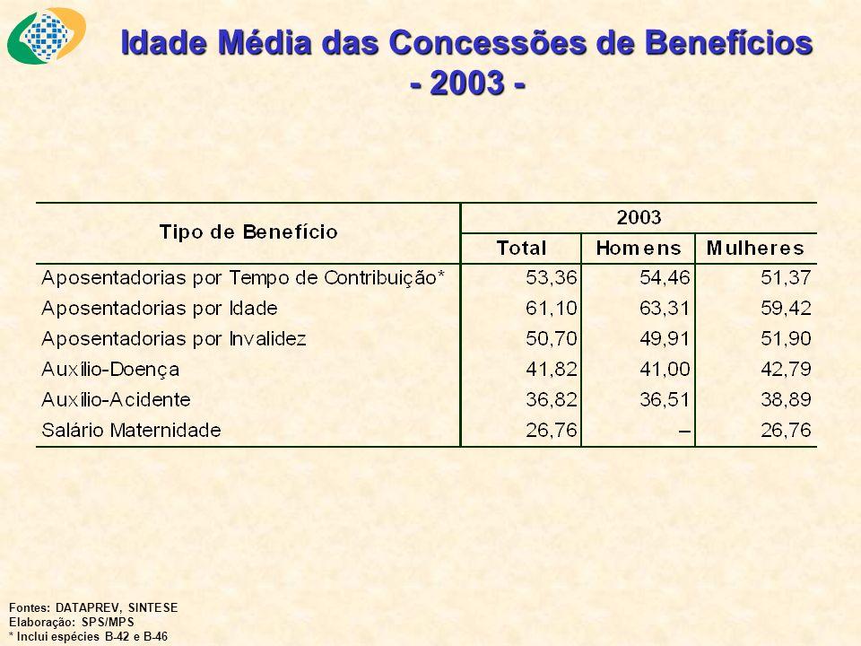 Idade Média das Concessões de Benefícios - 2003 - Fontes: DATAPREV, SINTESE Elaboração: SPS/MPS * Inclui espécies B-42 e B-46