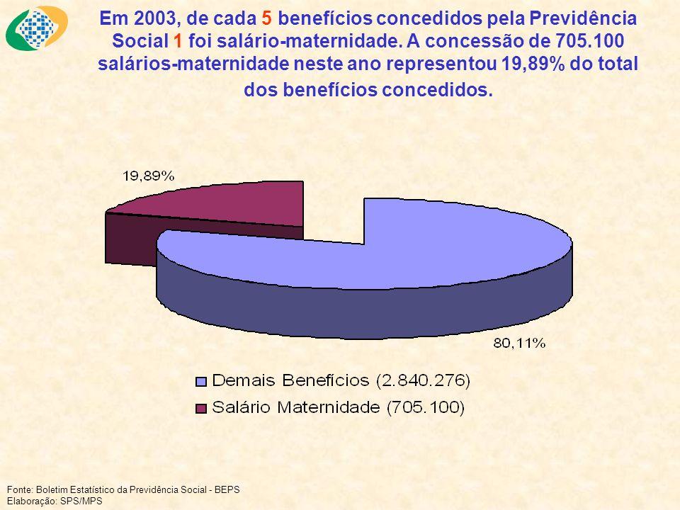 Em 2003, de cada 5 benefícios concedidos pela Previdência Social 1 foi salário-maternidade. A concessão de 705.100 salários-maternidade neste ano repr