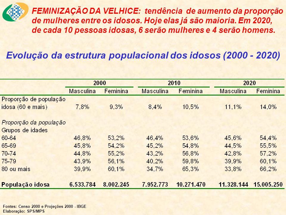FEMINIZAÇÃO DA VELHICE: tendência de aumento da proporção de mulheres entre os idosos. Hoje elas já são maioria. Em 2020, de cada 10 pessoas idosas, 6