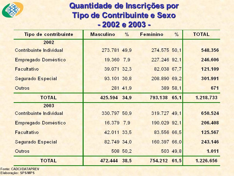 Quantidade de Inscrições por Tipo de Contribuinte e Sexo - 2002 e 2003 - Fonte: CADCI/DATAPREV Elaboração: SPS/MPS