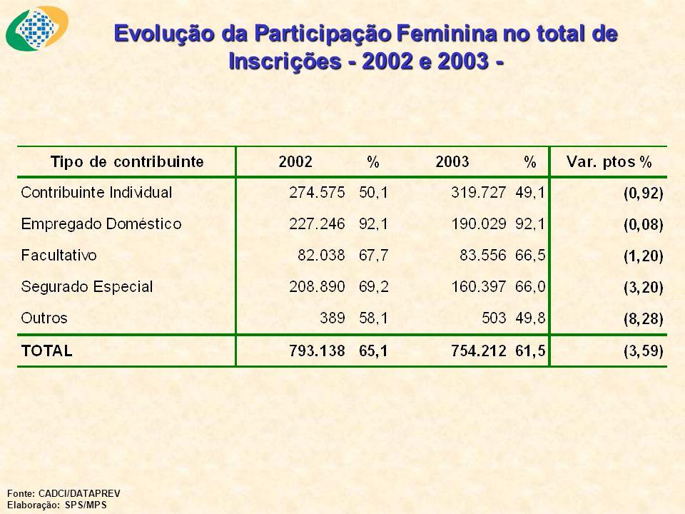 Evolução da Participação Feminina no total de Inscrições - 2002 e 2003 - Fonte: CADCI/DATAPREV Elaboração: SPS/MPS