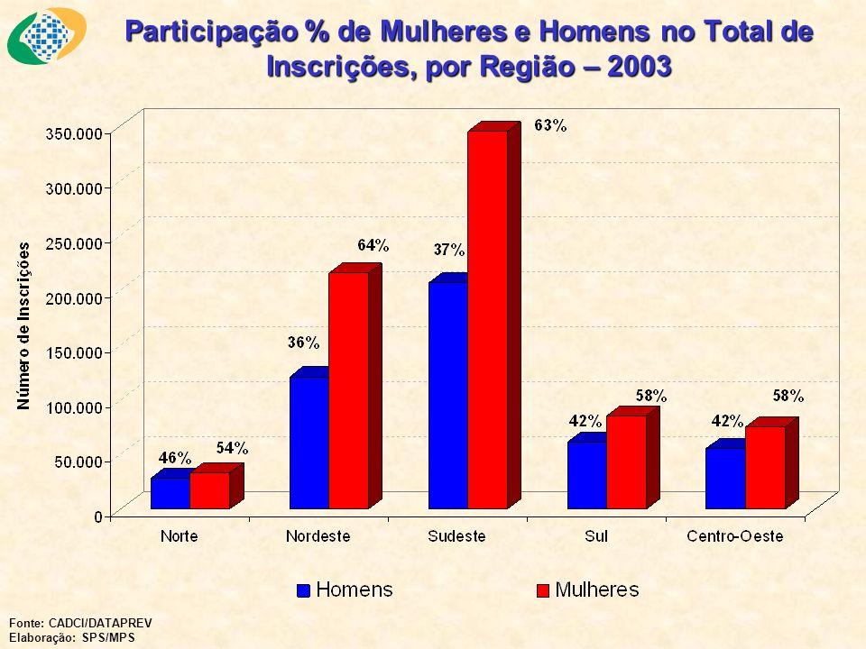 Participação % de Mulheres e Homens no Total de Inscrições, por Região – 2003 Fonte: CADCI/DATAPREV Elaboração: SPS/MPS