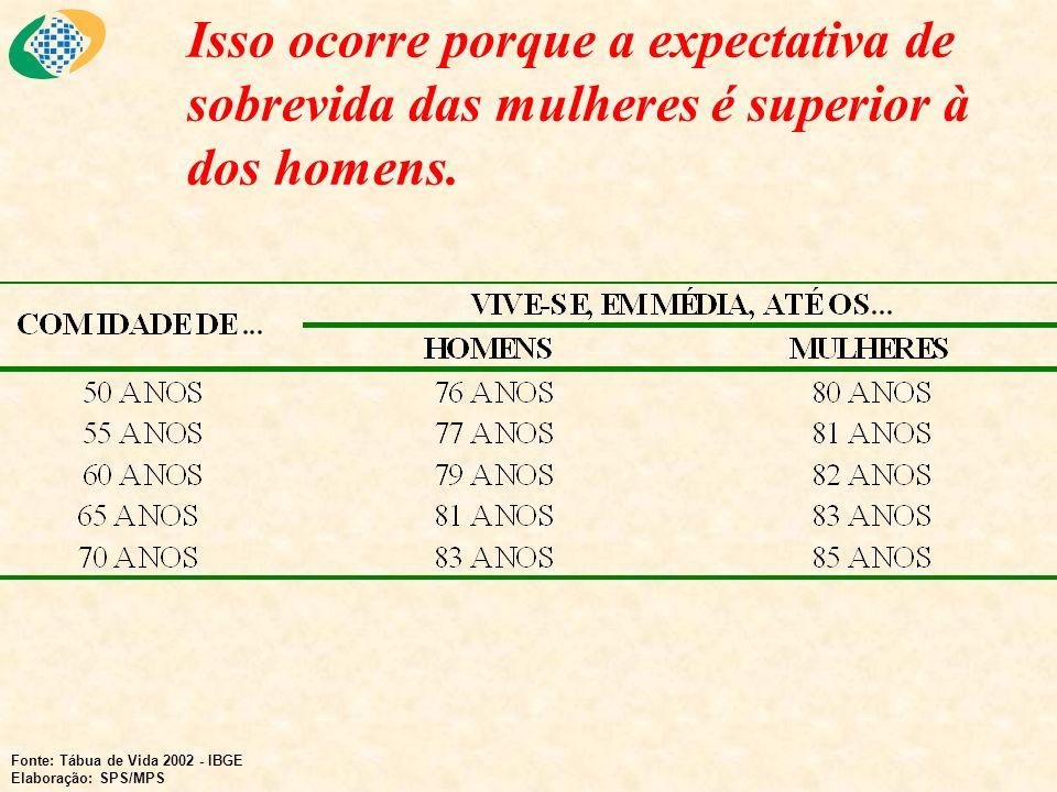Isso ocorre porque a expectativa de sobrevida das mulheres é superior à dos homens. Fonte: Tábua de Vida 2002 - IBGE Elaboração: SPS/MPS