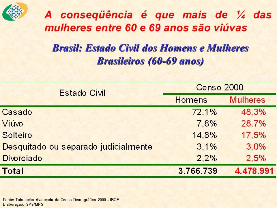 A conseqüência é que mais de ¼ das mulheres entre 60 e 69 anos são viúvas Brasil: Estado Civil dos Homens e Mulheres Brasileiros (60-69 anos) Fonte: T