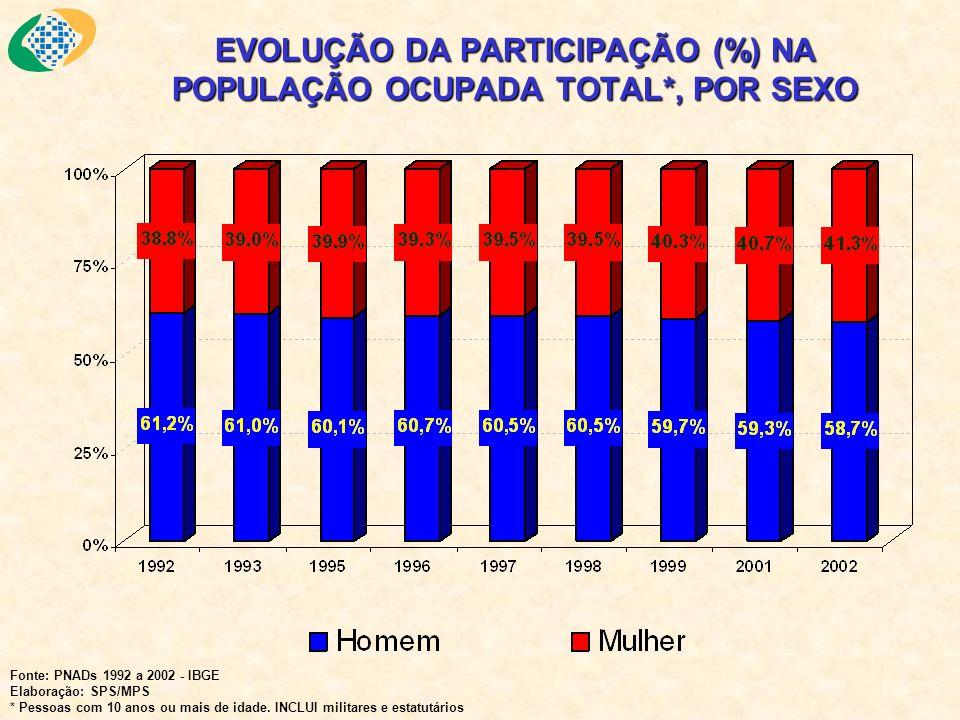 EVOLUÇÃO DA PARTICIPAÇÃO (%) NA POPULAÇÃO OCUPADA TOTAL*, POR SEXO Fonte: PNADs 1992 a 2002 - IBGE Elaboração: SPS/MPS * Pessoas com 10 anos ou mais d