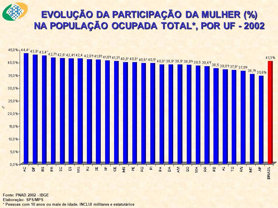 EVOLUÇÃO DA PARTICIPAÇÃO DA MULHER (%) NA POPULAÇÃO OCUPADA TOTAL*, POR UF - 2002 Fonte: PNAD 2002 - IBGE Elaboração: SPS/MPS * Pessoas com 10 anos ou