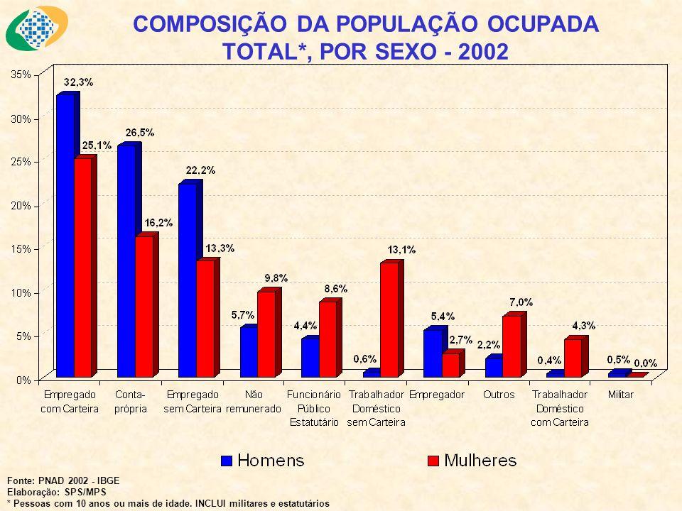COMPOSIÇÃO DA POPULAÇÃO OCUPADA TOTAL*, POR SEXO - 2002 Fonte: PNAD 2002 - IBGE Elaboração: SPS/MPS * Pessoas com 10 anos ou mais de idade. INCLUI mil