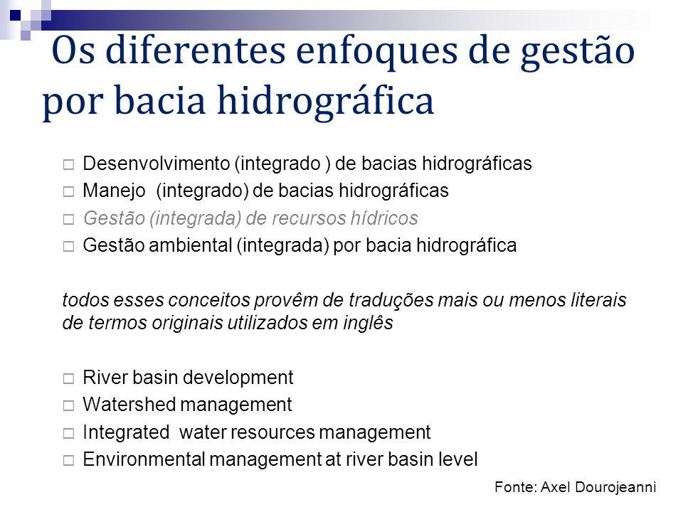 Os diferentes enfoques de gestão por bacia hidrográfica Desenvolvimento (integrado ) de bacias hidrográficas Manejo (integrado) de bacias hidrográfica