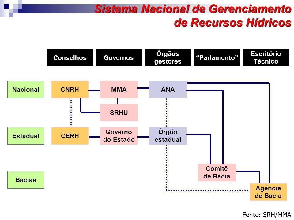 Fonte: SRH/MMA Sistema Nacional de Gerenciamento de Recursos Hídricos ConselhosGovernos Órgãos gestores Parlamento Escritório Técnico Nacional Estadua