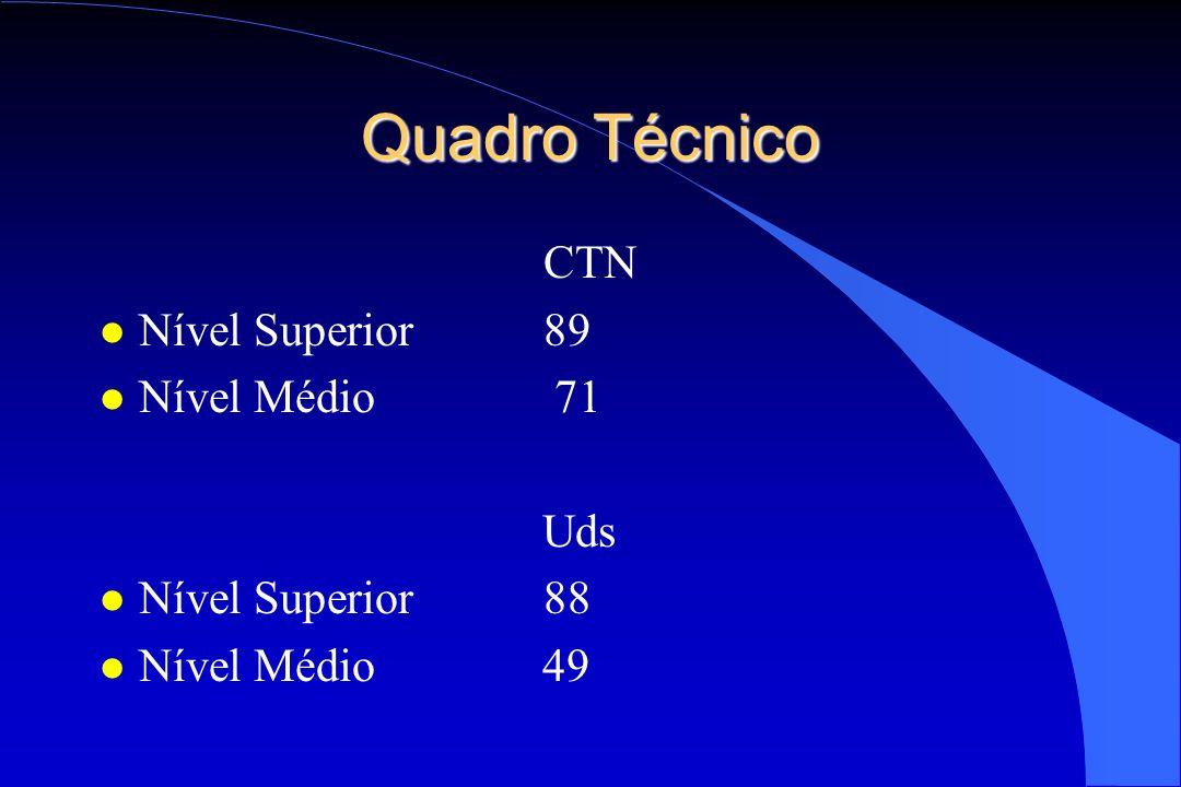 Quadro Técnico CTN l Nível Superior 89 l Nível Médio 71 Uds l Nível Superior 88 l Nível Médio 49