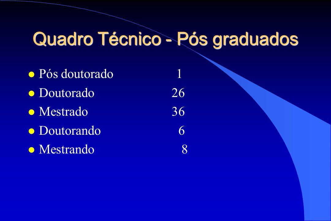 Quadro Técnico - Pós graduados l Pós doutorado 1 l Doutorado 26 l Mestrado 36 l Doutorando 6 l Mestrando 8