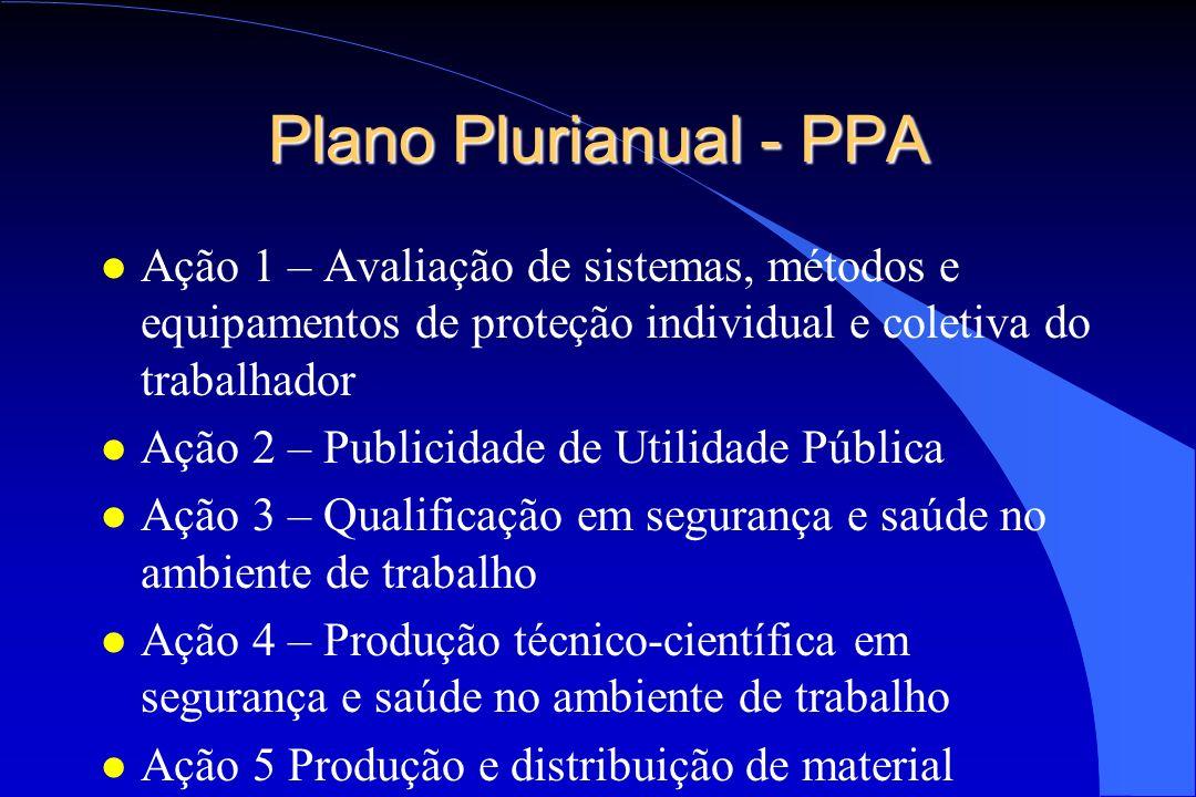 Plano Plurianual - PPA l Ação 1 – Avaliação de sistemas, métodos e equipamentos de proteção individual e coletiva do trabalhador l Ação 2 – Publicidad