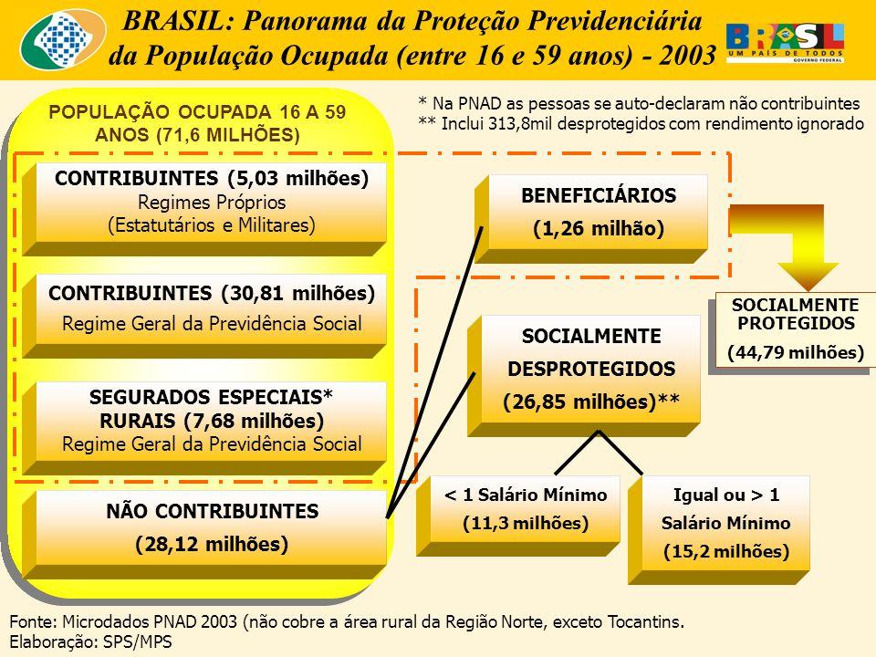 BRASIL: Panorama da Proteção Previdenciária da População Ocupada (entre 16 e 59 anos) - 2003 POPULAÇÃO OCUPADA 16 A 59 ANOS (71,6 MILHÕES) CONTRIBUINTES (5,03 milhões) Regimes Próprios (Estatutários e Militares) CONTRIBUINTES (30,81 milhões) Regime Geral da Previdência Social SEGURADOS ESPECIAIS* RURAIS (7,68 milhões) Regime Geral da Previdência Social NÃO CONTRIBUINTES (28,12 milhões) BENEFICIÁRIOS (1,26 milhão) SOCIALMENTE DESPROTEGIDOS (26,85 milhões)** < 1 Salário Mínimo (11,3 milhões) Igual ou > 1 Salário Mínimo (15,2 milhões) SOCIALMENTE PROTEGIDOS (44,79 milhões) SOCIALMENTE PROTEGIDOS (44,79 milhões) Fonte: Microdados PNAD 2003 (não cobre a área rural da Região Norte, exceto Tocantins.