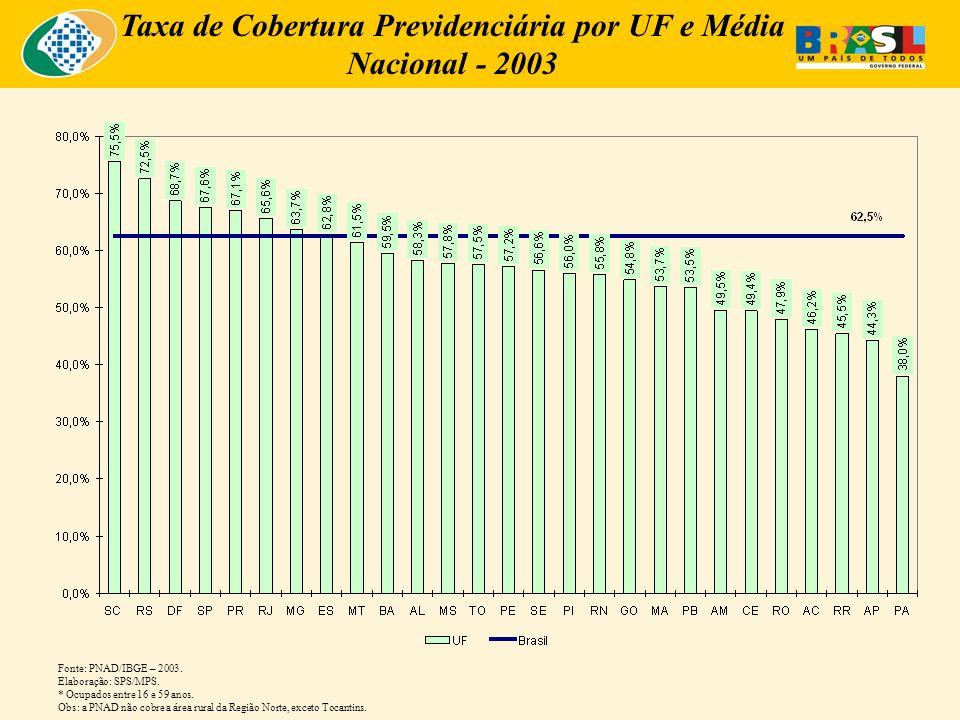 Taxa de Cobertura Previdenciária por UF e Média Nacional - 2003 Fonte: PNAD/IBGE – 2003.
