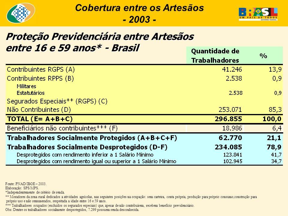 Cobertura entre os Artesãos - 2003 - Proteção Previdenciária entre Artesãos entre 16 e 59 anos* - Brasil Fonte: PNAD/IBGE – 2003. Elaboração: SPS/MPS.