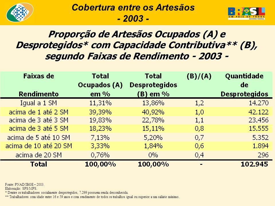 Proporção de Artesãos Ocupados (A) e Desprotegidos* com Capacidade Contributiva** (B), segundo Faixas de Rendimento - 2003 - Fonte: PNAD/IBGE – 2003.