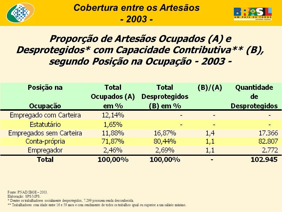 Proporção de Artesãos Ocupados (A) e Desprotegidos* com Capacidade Contributiva** (B), segundo Posição na Ocupação - 2003 - Fonte: PNAD/IBGE – 2003. E